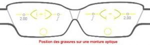 Les gravures des verres progressifs Mega Optic