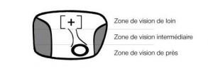 Notre Guide d'adaptation aux verres progressifs