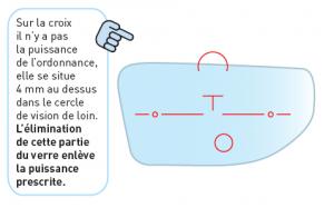 Problème de taille de votre monture (distance entre la croix de montage du verre progressif et le haut de votre monture).